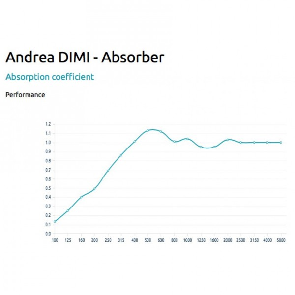2_Artnovion-Andrea-Dimi-Absorber-Fabric-FG.jpg